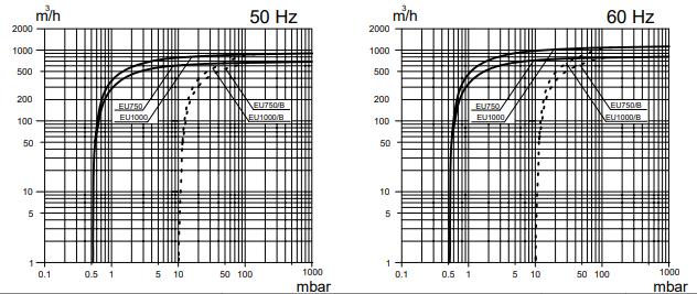Curva de bombeo PVL 750 - 1000