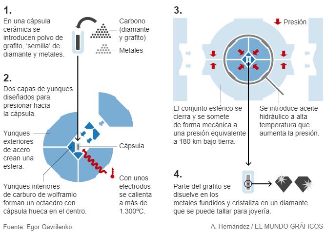 Método HPHT para fabricar diamantes sintéticos