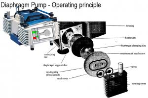 Mecanismo de una bomba de diafragma.