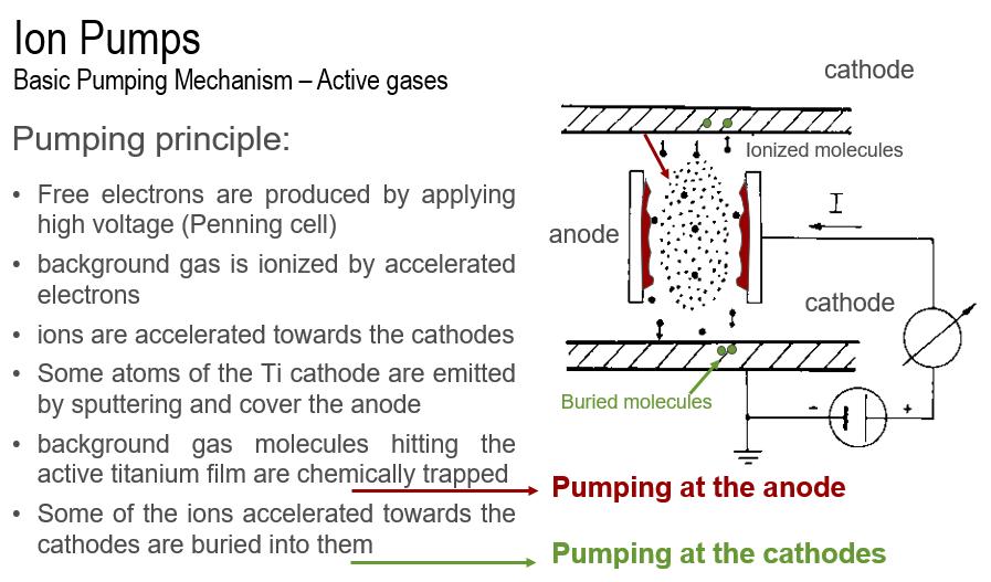 Mecanismo de una bomba iónica
