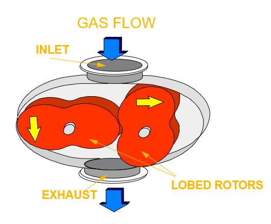 Mecanismo de una bomba roots