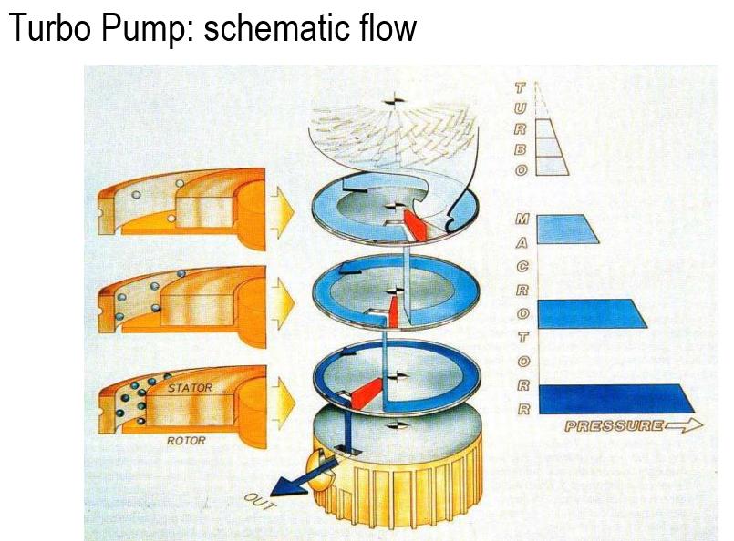 Mecanismo de una bomba turbomolecular