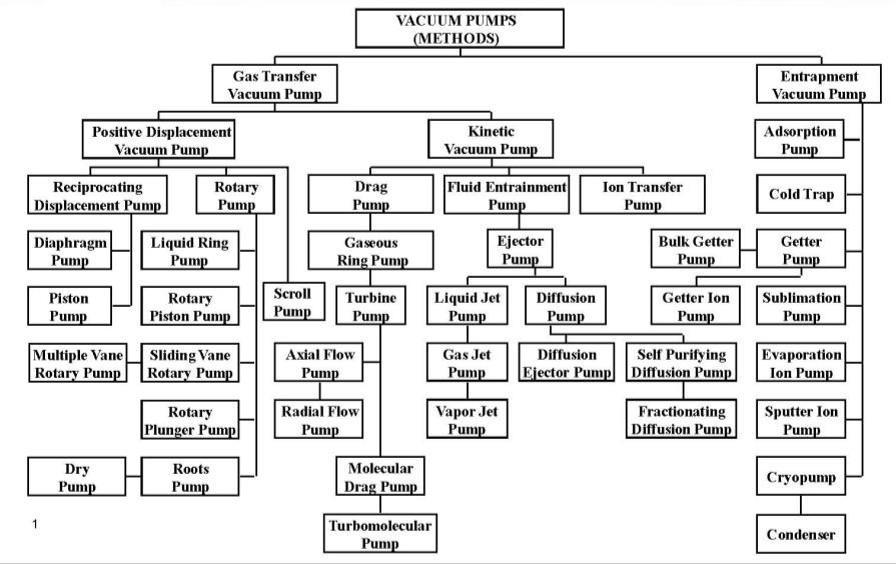 Métodos de vacío y tipos de bombas