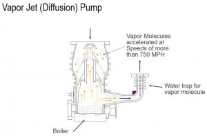 Mecanismo de una bomba difusora.