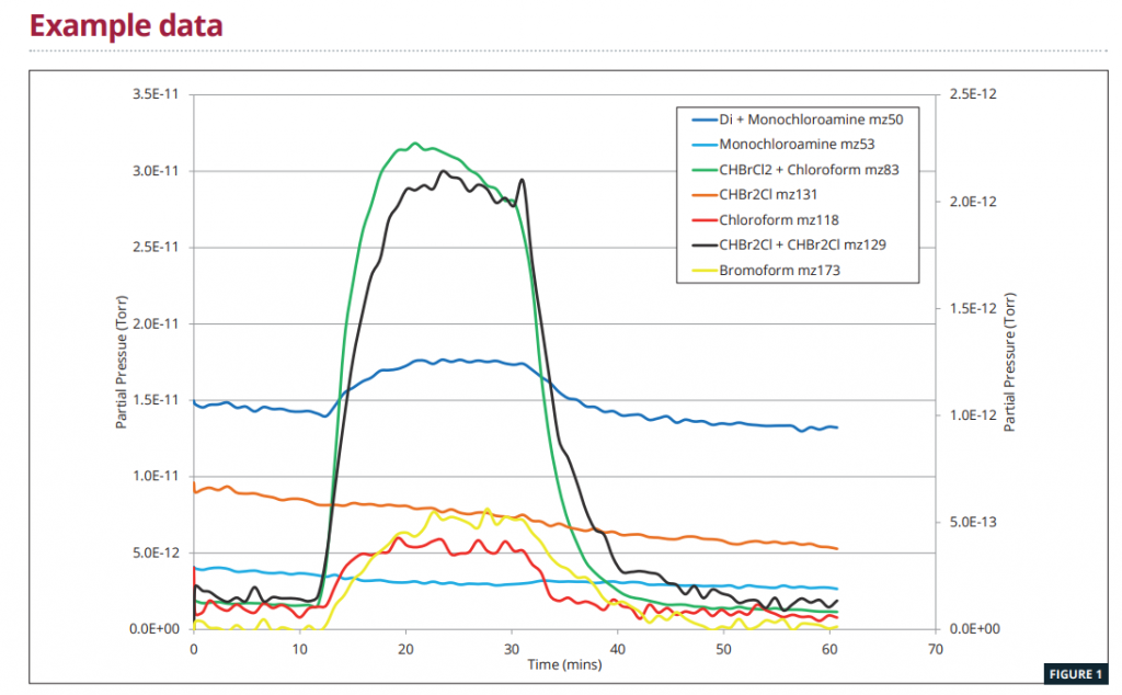Análisis de tendencias que muestran datos de MS